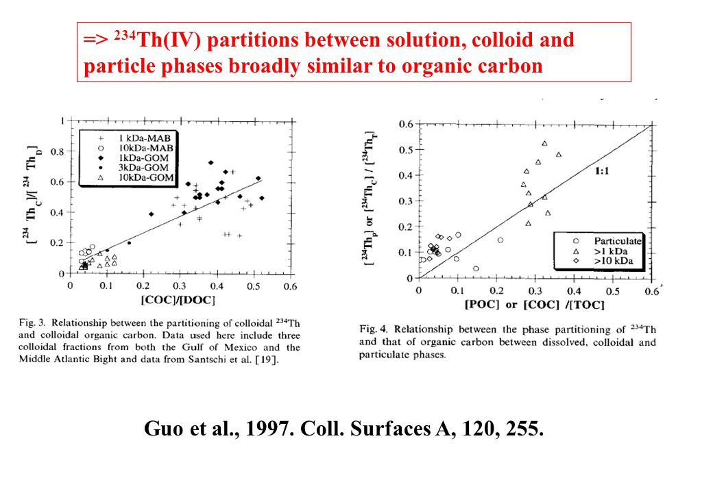 Guo et al., 1997. Coll. Surfaces A, 120, 255. => 234 Th(IV) partitions between solution, colloid and particle phases broadly similar to organic carbon