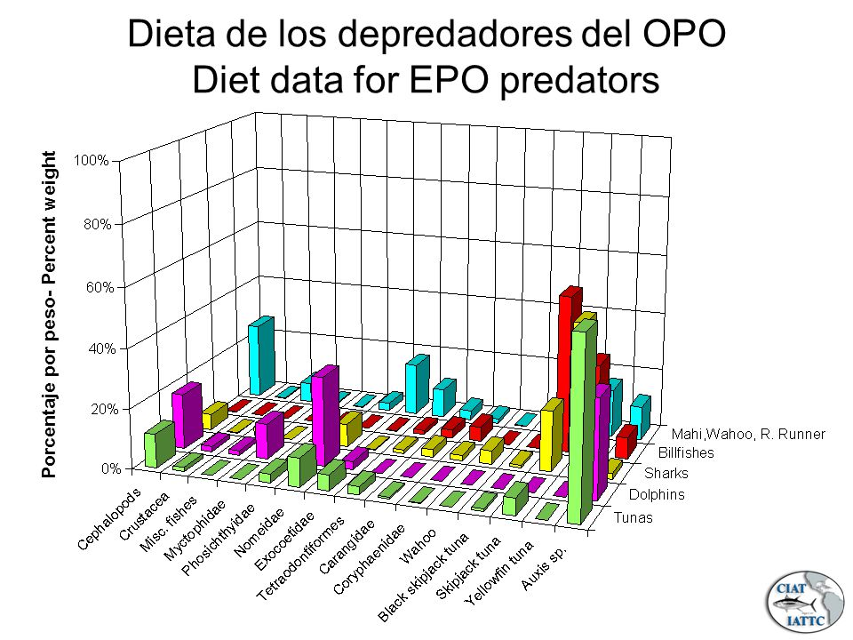 Porcentaje por peso- Percent weight Dieta de los depredadores del OPO Diet data for EPO predators