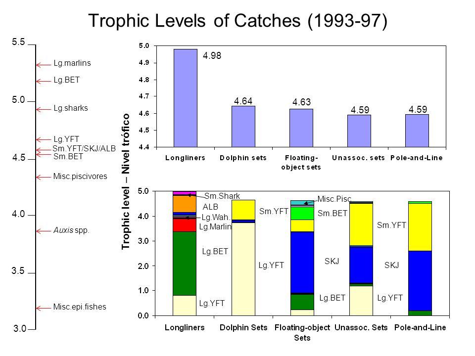 4.98 4.64 4.63 4.59 Sm.YFT/SKJ/ALB 3.0 3.5 4.0 4.5 5.0 5.5 Lg.marlins Lg.BET Lg.YFT Misc.piscivores Sm.BET Auxis spp. Lg.sharks Misc.epi.fishes Lg.BET