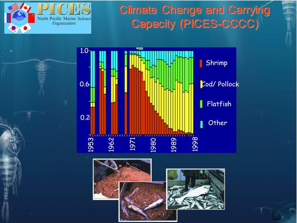Theme 3: Reproductive Habitat Dynamics Lead: D.Checkley (USA) and C.