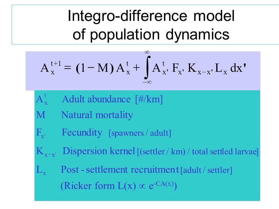 Integro-difference model of population dynamics A1MAAFKLdx x t1 x t x t xxxx       () AAdultabundance[#/km] M Natural mortality FFecundity KDispersionkernel x t x x [spawners/adult] [(settler/km)/total settled larvae]  LPost-settlementrecruitment x [adult/settler] (Ricker form L(x)  e -CA(x) )