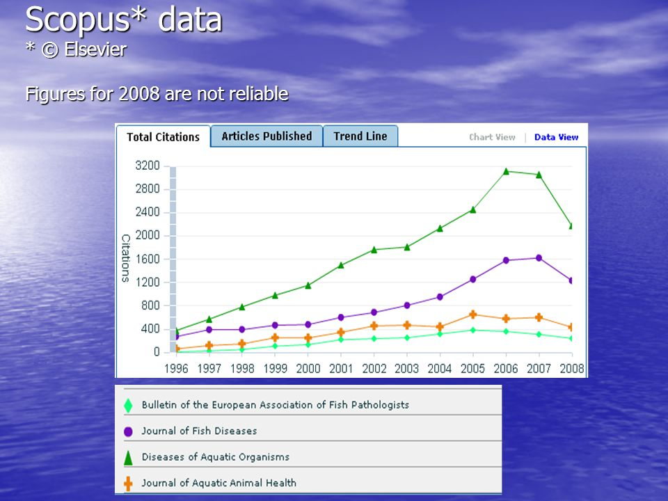 Scopus* data * © Elsevier Figures for 2008 are not reliable