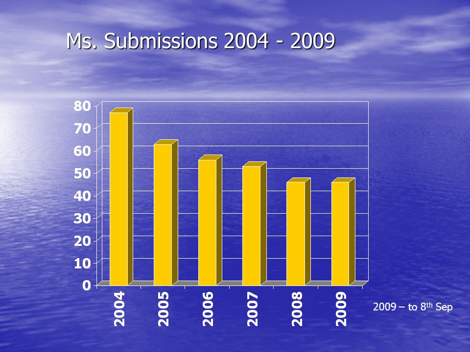 Ms. Submissions 2004 - 2009 2009 – to 8 th Sep