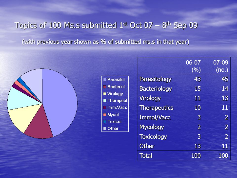 Topics of 100 Ms.s submitted 1 st Oct 07 – 8 th Sep 09 06-07 (%) 07-09 (no.) Parasitology4345 Bacteriology1514 Virology1113 Therapeutics1011 Immol/Vacc32 Mycology22 Toxicology32 Other1311 Total100100 (with previous year shown as % of submitted ms.s in that year)