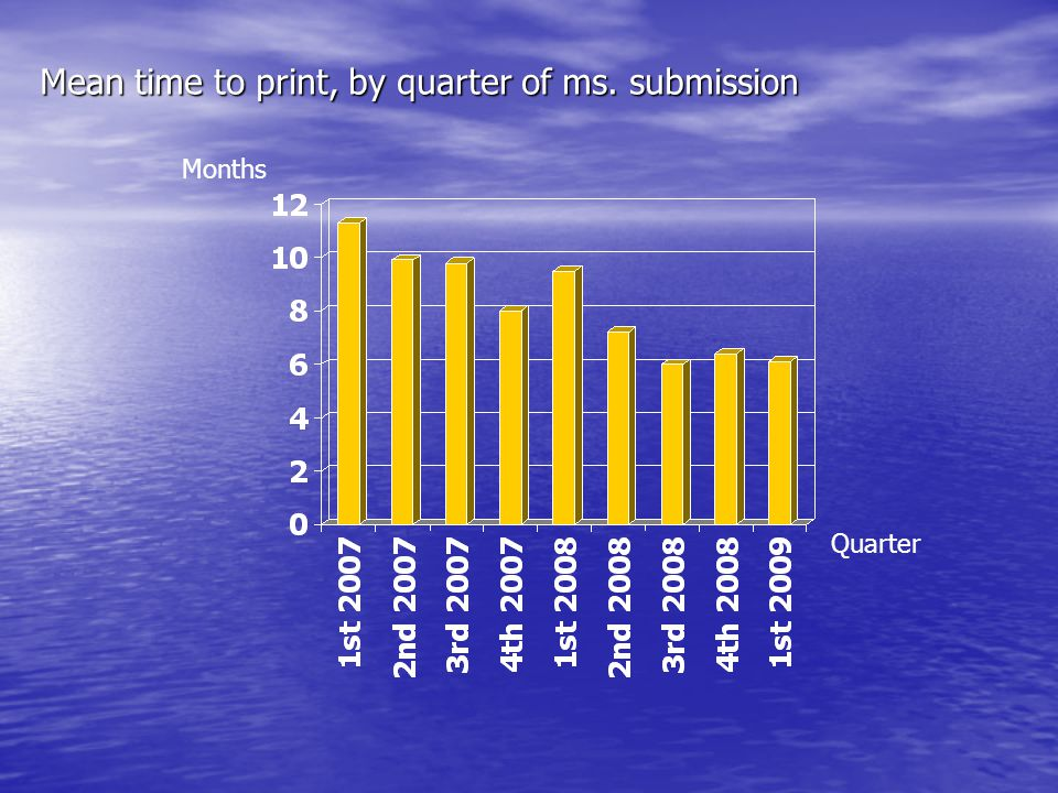 Mean time to print, by quarter of ms. submission Months Quarter
