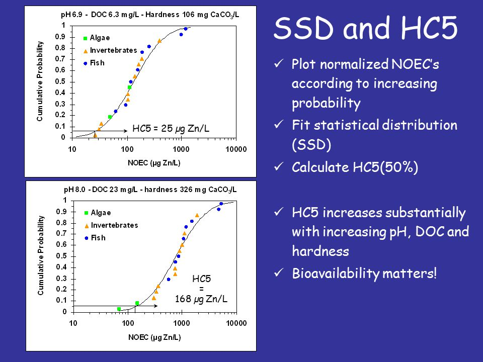 SSD and HC5 Plot normalized NOEC's according to increasing probability Fit statistical distribution (SSD) Calculate HC5(50%) HC5 = 25 µg Zn/L HC5 = 168 µg Zn/L HC5 increases substantially with increasing pH, DOC and hardness Bioavailability matters!