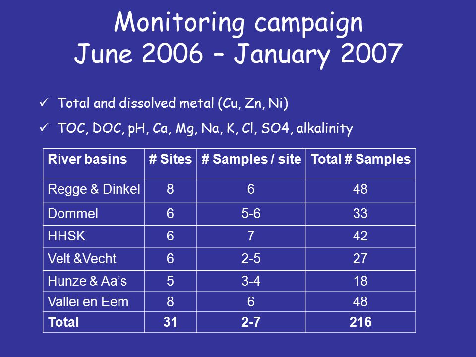 Monitoring campaign June 2006 – January 2007 Total and dissolved metal (Cu, Zn, Ni) TOC, DOC, pH, Ca, Mg, Na, K, Cl, SO4, alkalinity River basins# Sites# Samples / siteTotal # Samples Regge & Dinkel8648 Dommel65-633 HHSK6742 Velt &Vecht62-527 Hunze & Aa's53-418 Vallei en Eem8648 Total312-7216
