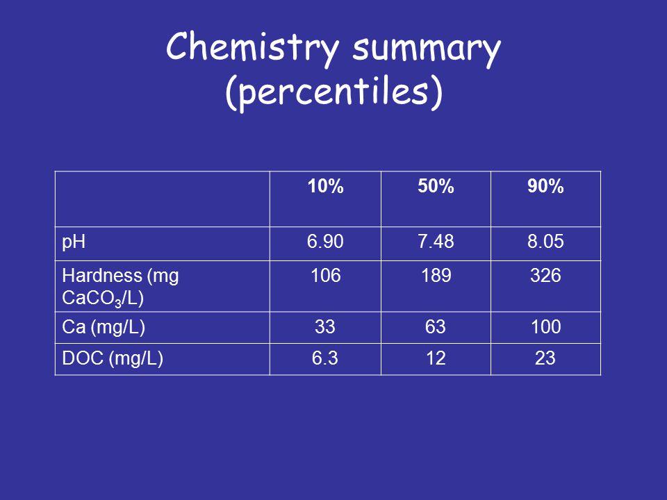 Chemistry summary (percentiles) 10%50%90% pH6.907.488.05 Hardness (mg CaCO 3 /L) 106189326 Ca (mg/L)3363100 DOC (mg/L)6.31223