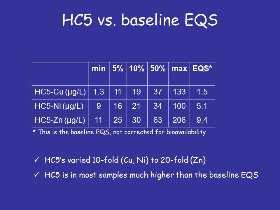 HC5 vs.