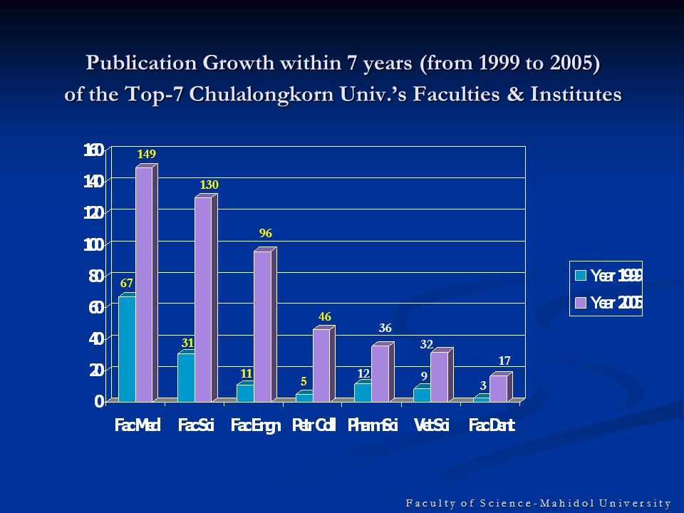 F a c u l t y o f S c i e n c e - M a h i d o l U n i v e r s i t y Publication Growth within 7 years (from 1999 to 2005) of the Top-7 Chulalongkorn Univ.'s Faculties & Institutes 149 67 130 31 36 1211 96 32 9 5 46 3 17