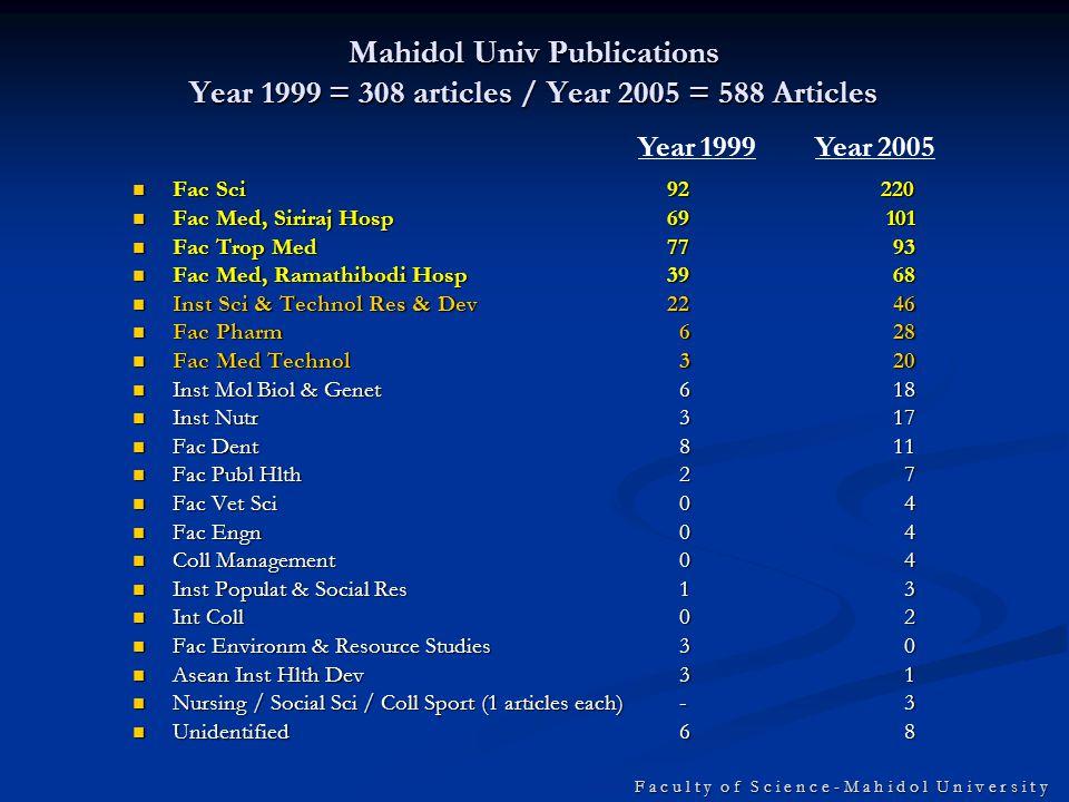 F a c u l t y o f S c i e n c e - M a h i d o l U n i v e r s i t y Mahidol Univ Publications Year 1999 = 308 articles / Year 2005 = 588 Articles Fac Sci92220 Fac Sci92220 Fac Med, Siriraj Hosp69 101 Fac Med, Siriraj Hosp69 101 Fac Trop Med77 93 Fac Trop Med77 93 Fac Med, Ramathibodi Hosp39 68 Fac Med, Ramathibodi Hosp39 68 Inst Sci & Technol Res & Dev22 46 Inst Sci & Technol Res & Dev22 46 Fac Pharm 6 28 Fac Pharm 6 28 Fac Med Technol 3 20 Fac Med Technol 3 20 Inst Mol Biol & Genet 6 18 Inst Mol Biol & Genet 6 18 Inst Nutr 3 17 Inst Nutr 3 17 Fac Dent 8 11 Fac Dent 8 11 Fac Publ Hlth 2 7 Fac Publ Hlth 2 7 Fac Vet Sci 0 4 Fac Vet Sci 0 4 Fac Engn 0 4 Fac Engn 0 4 Coll Management 0 4 Coll Management 0 4 Inst Populat & Social Res 1 3 Inst Populat & Social Res 1 3 Int Coll 0 2 Int Coll 0 2 Fac Environm & Resource Studies 3 0 Fac Environm & Resource Studies 3 0 Asean Inst Hlth Dev 3 1 Asean Inst Hlth Dev 3 1 Nursing / Social Sci / Coll Sport (1 articles each) - 3 Nursing / Social Sci / Coll Sport (1 articles each) - 3 Unidentified 6 8 Unidentified 6 8 Year 1999Year 2005