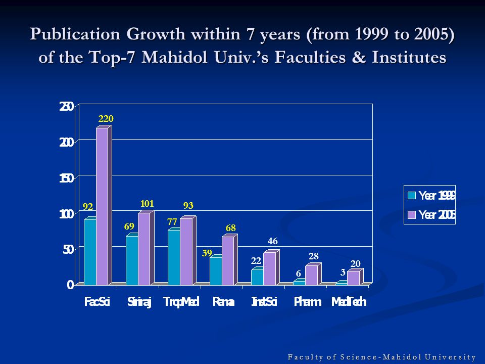 F a c u l t y o f S c i e n c e - M a h i d o l U n i v e r s i t y Publication Growth within 7 years (from 1999 to 2005) of the Top-7 Mahidol Univ.'s Faculties & Institutes 220 92 69 101 77 93 39 68 46 22 28 6 20 3