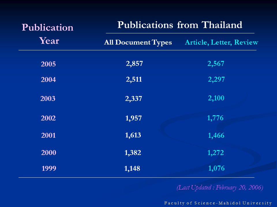 Publication Year 2005 2004 2003 2002 2001 2000 1999 All Document TypesArticle, Letter, Review Publications from Thailand 2,8572,567 2,5112,297 2,337 2,100 1,957 1,776 1,613 1,466 1,382 1,148 1,272 1,076 (Last Updated : February 20, 2006)
