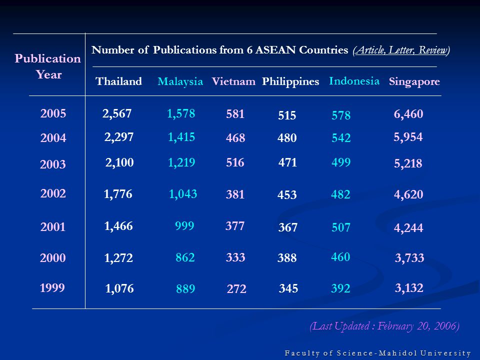 F a c u l t y o f S c i e n c e - M a h i d o l U n i v e r s i t y Publication Growth of 6 Southeast Asia Countries (DocTypes =Article, Letter, Review) 2,567 2,297 2,100 1,776 1,466 1,272 1,076 Publication Year No.
