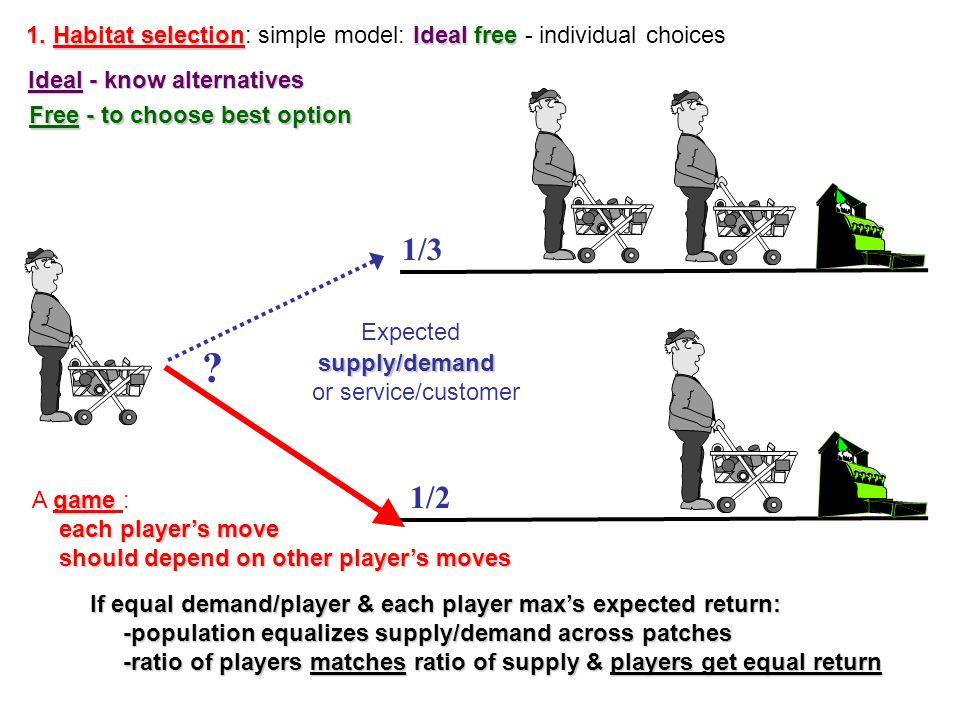 1. Habitat selectionIdeal free 1.