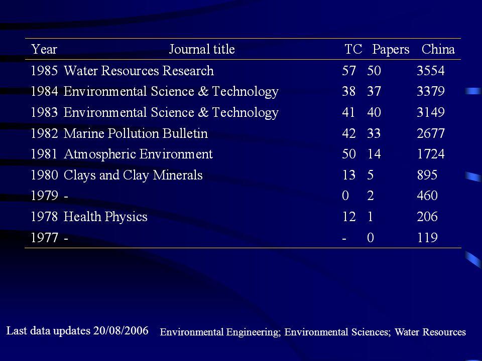 Last data updates 20/08/2006 Environmental Engineering; Environmental Sciences; Water Resources