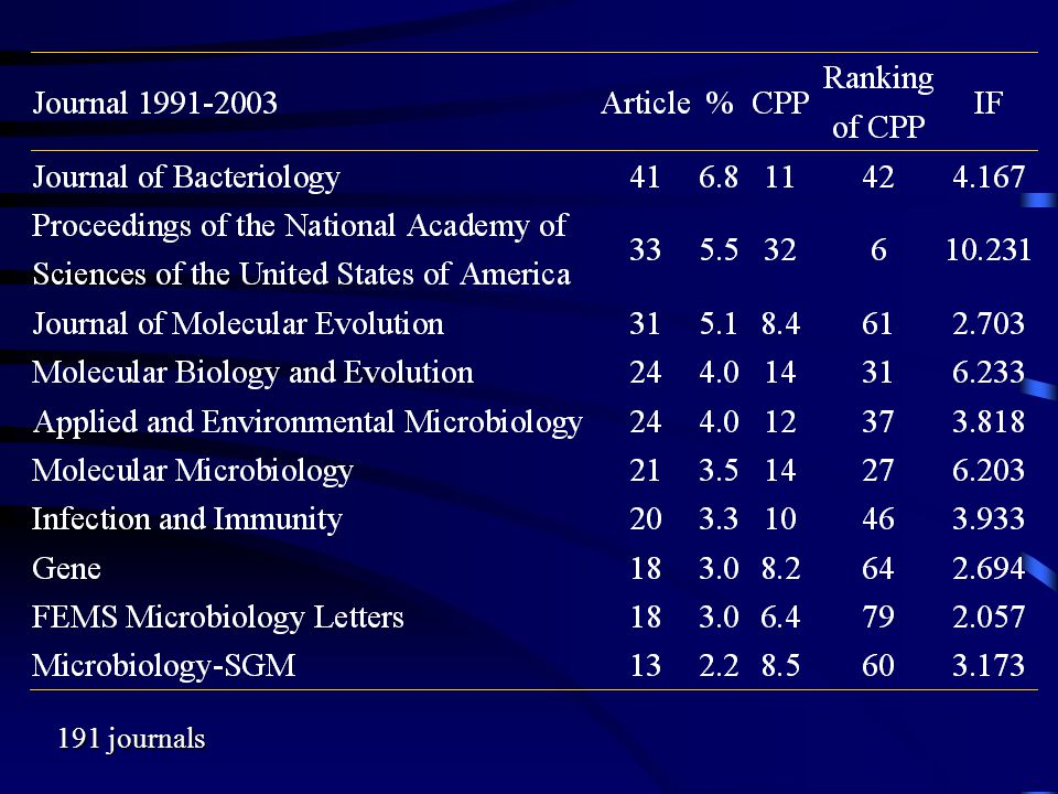 191 journals