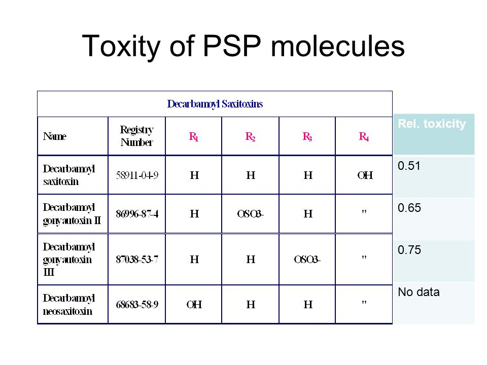 Toxity of PSP molecules Rel. toxicity 0.51 0.65 0.75 No data