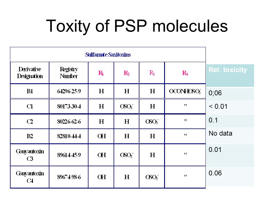 Toxity of PSP molecules Rel. toxicity 0;06 < 0.01 0.1 No data 0.01 0.06