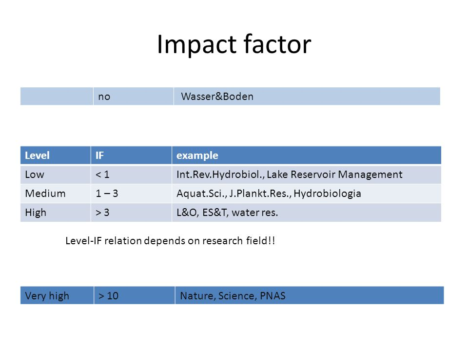 Impact factor LevelIFexample Low< 1Int.Rev.Hydrobiol., Lake Reservoir Management Medium1 – 3Aquat.Sci., J.Plankt.Res., Hydrobiologia High> 3L&O, ES&T, water res.