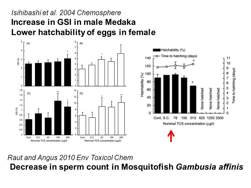 Isihibashi et al. 2004 Chemosphere Increase in GSI in male Medaka Lower hatchability of eggs in female Raut and Angus 2010 Env Toxicol Chem Decrease i