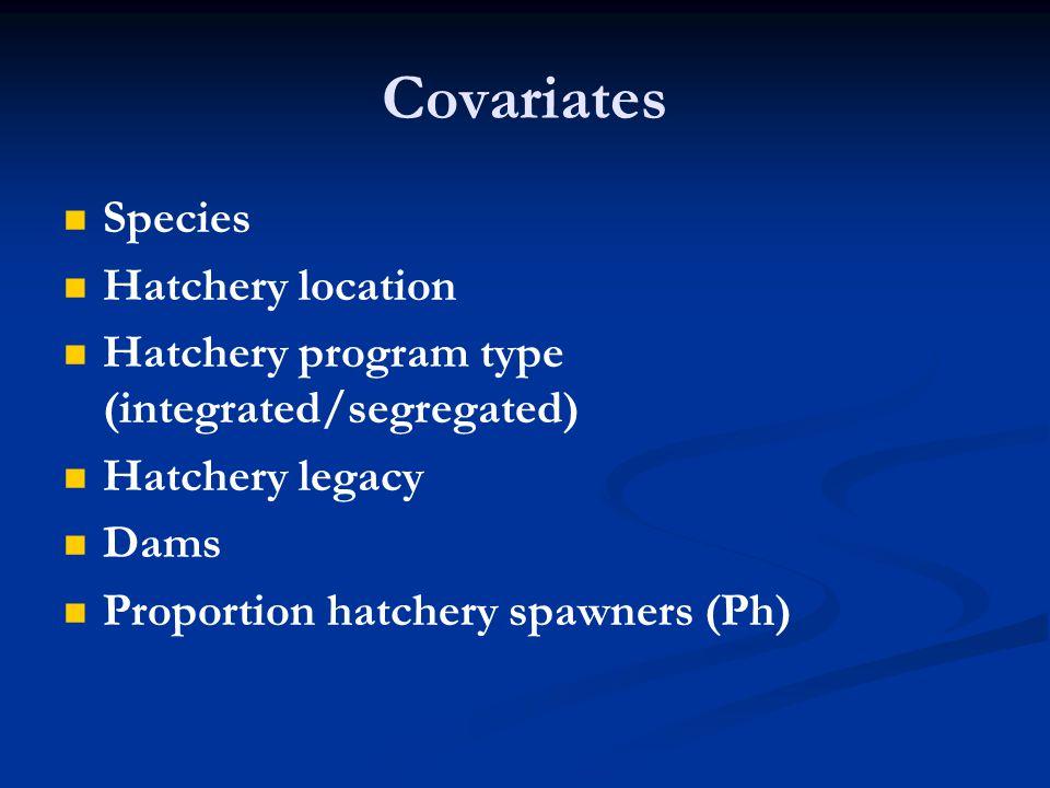 Covariates Species Hatchery location Hatchery program type (integrated/segregated) Hatchery legacy Dams Proportion hatchery spawners (Ph)
