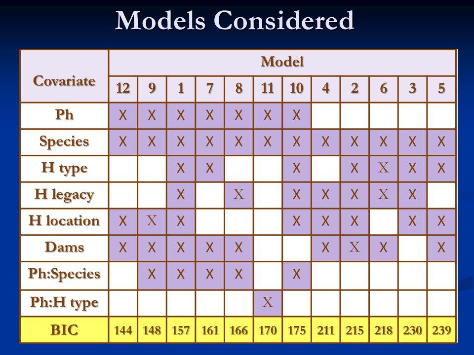 Models Considered CovariateModel 129178111042635 Ph XXXXXXX Species XXXXXXXXXXXX H type XXXX X XX H legacy X X XXX X X H location X X XXXXXX Dams XXXXXX X XX Ph:Species XXXXX Ph:H type X BIC144148157161166170175211215218230239