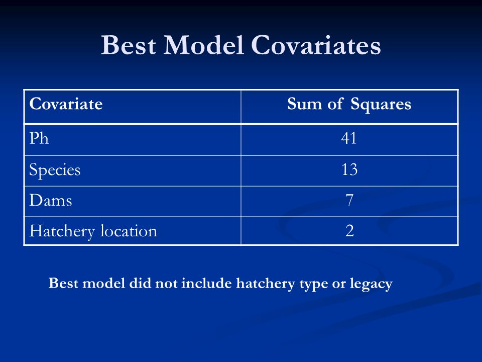 Best Model Covariates CovariateSum of Squares Ph41 Species13 Dams7 Hatchery location2 Best model did not include hatchery type or legacy