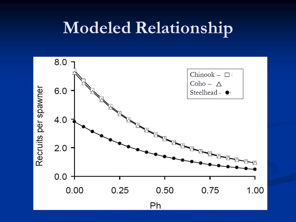 Modeled Relationship Chinook – Coho – Steelhead -