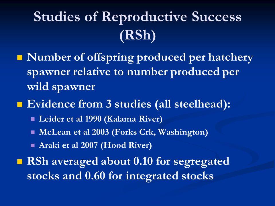 Studies of Reproductive Success (RSh) Number of offspring produced per hatchery spawner relative to number produced per wild spawner Evidence from 3 studies (all steelhead): Leider et al 1990 (Kalama River) McLean et al 2003 (Forks Crk, Washington) Araki et al 2007 (Hood River) RSh averaged about 0.10 for segregated stocks and 0.60 for integrated stocks