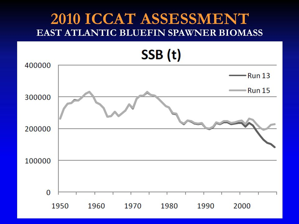 2010 ICCAT ASSESSMENT EAST ATLANTIC BLUEFIN SPAWNER BIOMASS