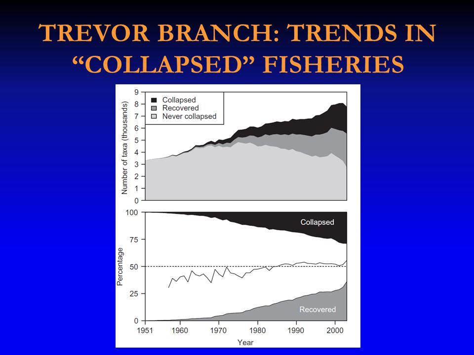 TREVOR BRANCH: TRENDS IN COLLAPSED FISHERIES