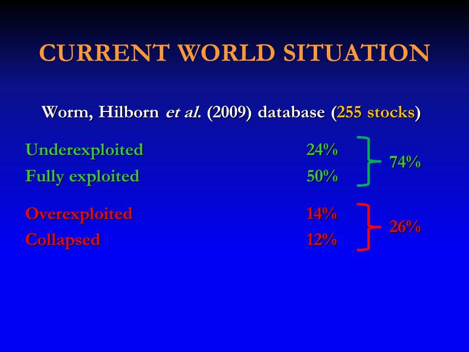 CURRENT WORLD SITUATION Worm, Hilborn et al.