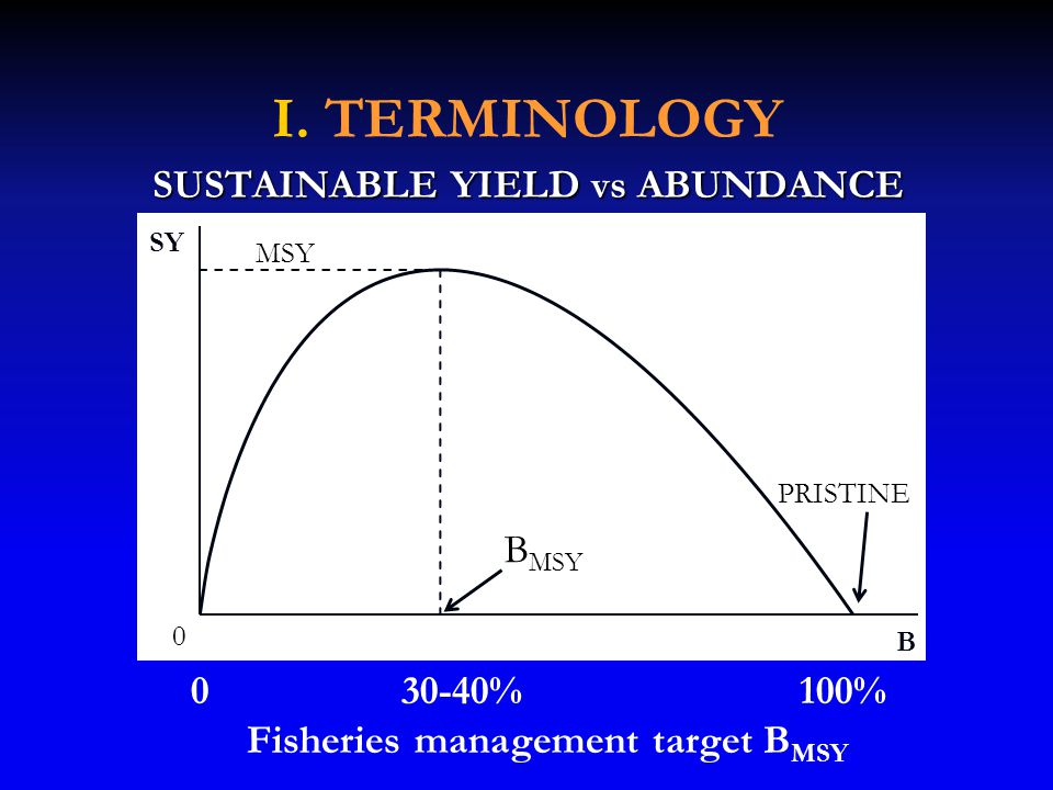 I. TERMINOLOGY SUSTAINABLE YIELD vs ABUNDANCE 0 30-40% 100% Fisheries management target B MSY