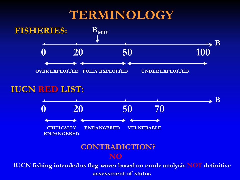 TERMINOLOGY FISHERIES: 02050100 OVER EXPLOITEDFULLY EXPLOITEDUNDER EXPLOITED B MSY B CONTRADICTION.