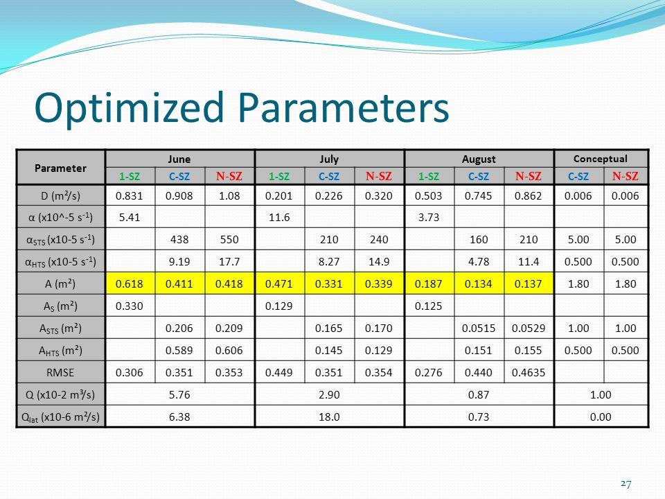 Optimized Parameters Parameter JuneJulyAugust Conceptual 1-SZC-SZN-SZ1-SZC-SZN-SZ1-SZC-SZN-SZC-SZN-SZ D (m²/s)0.8310.9081.080.2010.2260.3200.5030.7450.8620.006 α (x10^-5 s -1 )5.4111.63.73 α STS (x10-5 s -1 )4385502102401602105.00 α HTS (x10-5 s -1 )9.1917.78.2714.94.7811.40.500 A (m²)0.6180.4110.4180.4710.3310.3390.1870.1340.1371.80 A S (m²)0.3300.1290.125 A STS (m²)0.2060.2090.1650.1700.05150.05291.00 A HTS (m²)0.5890.6060.1450.1290.1510.1550.500 RMSE0.3060.3510.3530.4490.3510.3540.2760.4400.4635 Q (x10-2 m³/s) 5.762.900.871.00 Q lat (x10-6 m²/s)6.3818.00.730.00 27