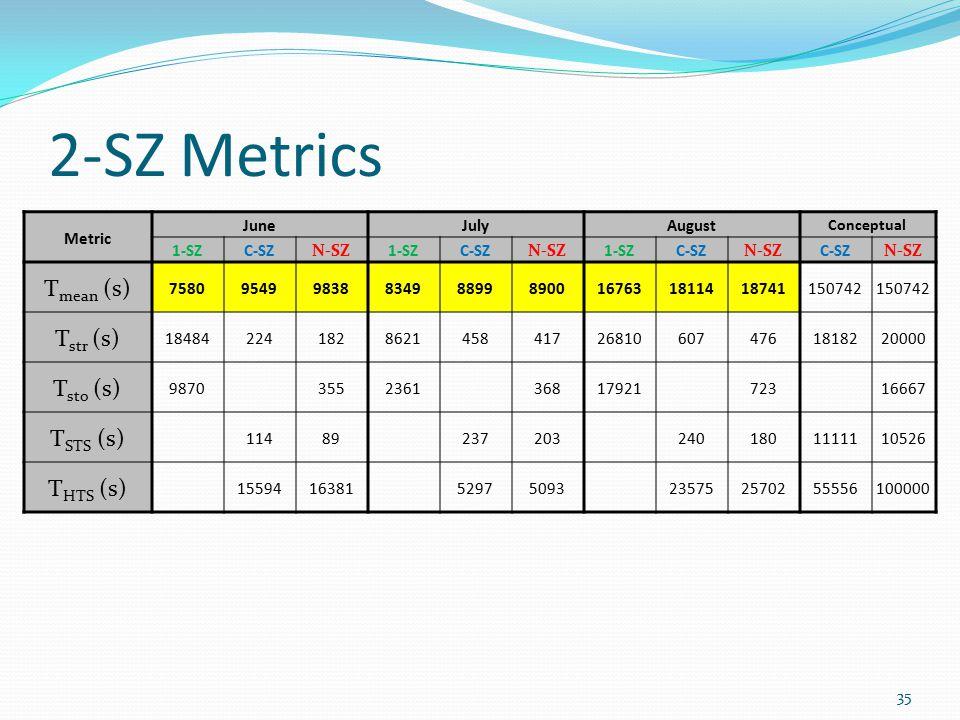 2-SZ Metrics Metric JuneJulyAugust Conceptual 1-SZC-SZN-SZ1-SZC-SZN-SZ1-SZC-SZN-SZC-SZN-SZ T mean (s) 758095499838834988998900167631811418741150742 T str (s) 184842241828621458417268106074761818220000 T sto (s) 987035523613681792172316667 T STS (s) 114892372032401801111110526 T HTS (s) 155941638152975093235752570255556100000 35