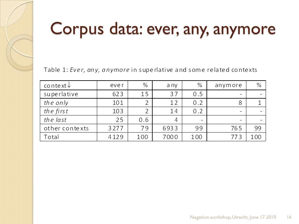 Corpus data: ever, any, anymore Negation workshop, Utrecht, June 17 201016