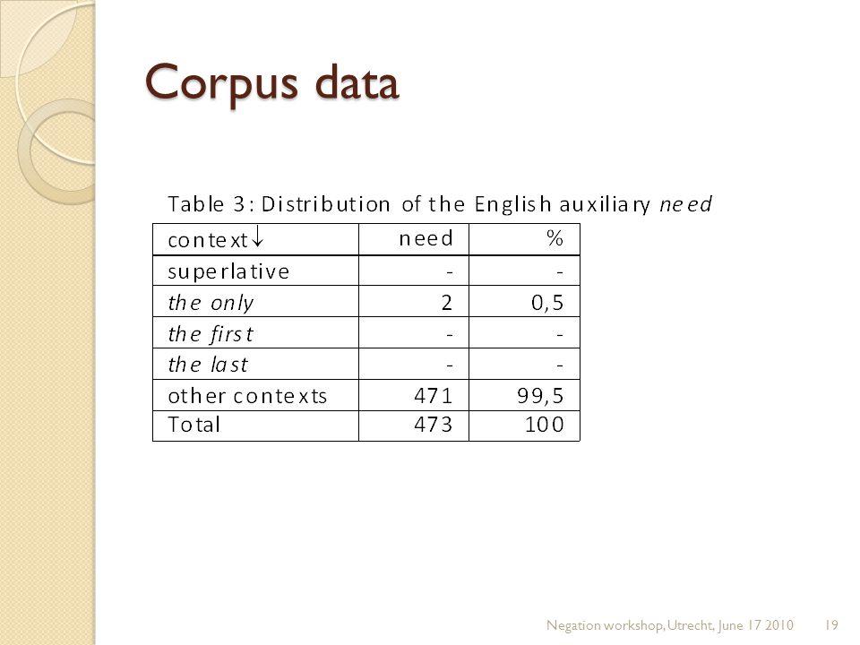 Corpus data Negation workshop, Utrecht, June 17 201019