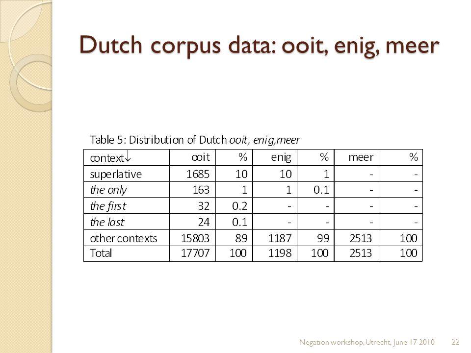 Dutch corpus data: ooit, enig, meer Negation workshop, Utrecht, June 17 201022