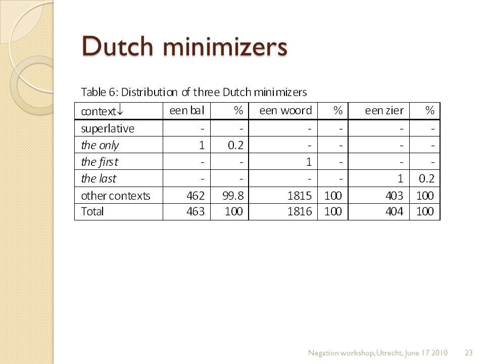Dutch minimizers Negation workshop, Utrecht, June 17 201023