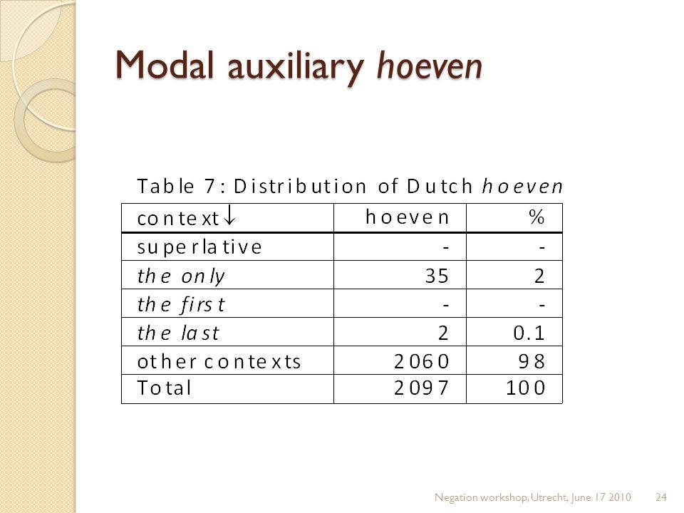 Modal auxiliary hoeven Negation workshop, Utrecht, June 17 201024