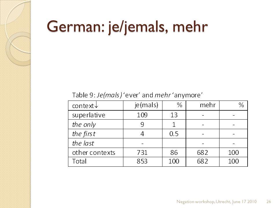 German: je/jemals, mehr Negation workshop, Utrecht, June 17 201026