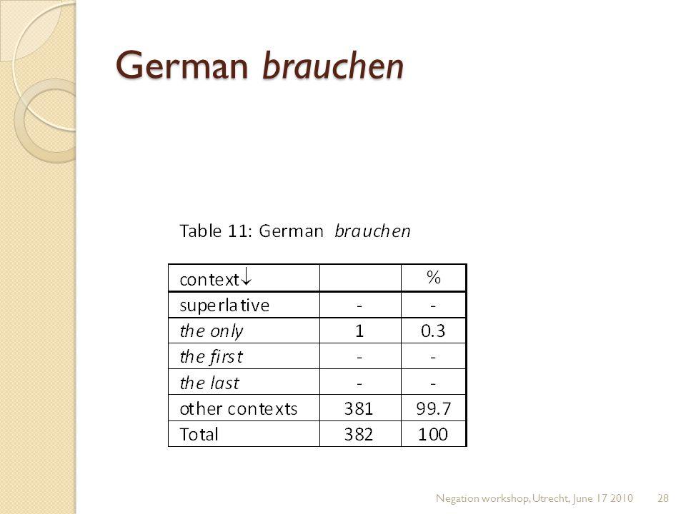 German brauchen Negation workshop, Utrecht, June 17 201028