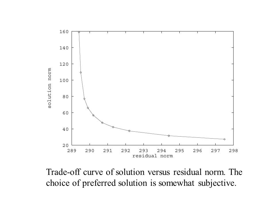 Trade-off curve of solution versus residual norm.