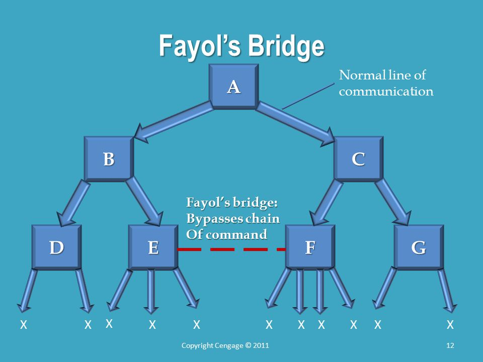 Fayol's Bridge Copyright Cengage © 201112 A CB GFED Fayol's bridge: Bypasses chain Of command Normal line of communication XXXXXXXXX X X