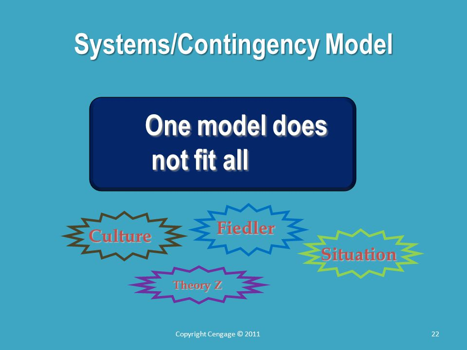 Systems/Contingency Model Copyright Cengage © 201122 Fiedler Culture Theory Z Situation One model does not fit all not fit all One model does not fit all not fit all