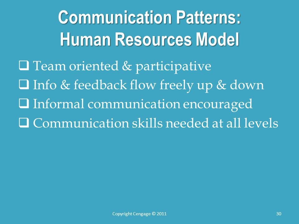 Communication Patterns: Human Resources Model  Team oriented & participative  Info & feedback flow freely up & down  Informal communication encouraged  Communication skills needed at all levels Copyright Cengage © 201130