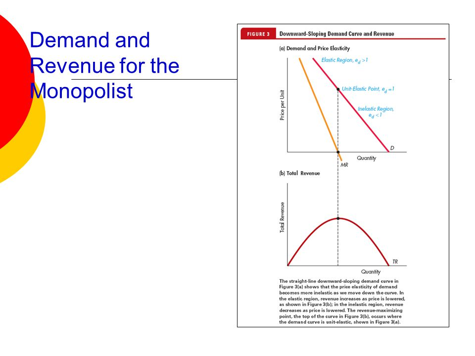 Demand and Revenue for the Monopolist