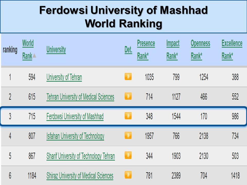 Ferdowsi University of Mashhad World Ranking